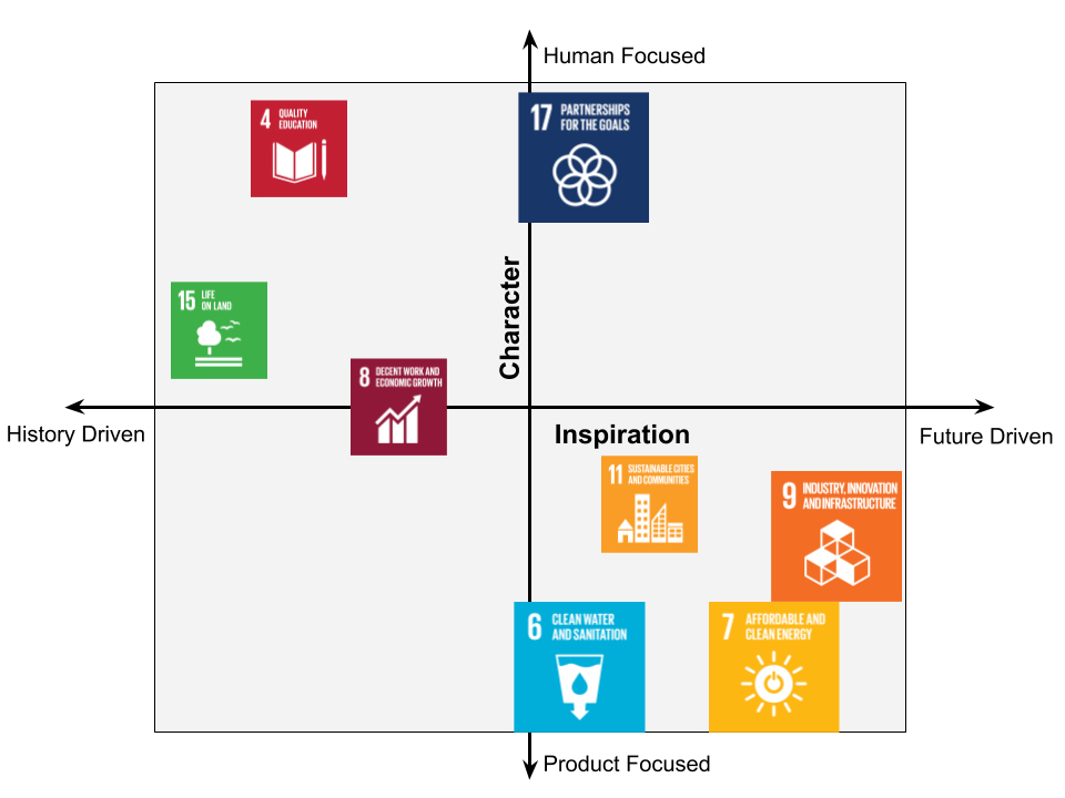 Integrating the Sustainable Development Goals in Building